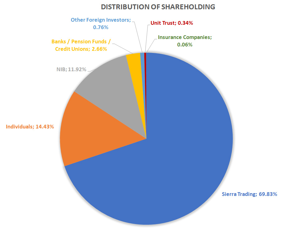 Distribution-of-Shareholding-new
